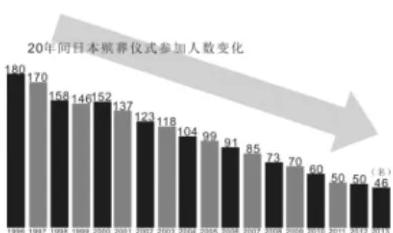 日本殡葬礼仪规模的逐年变化